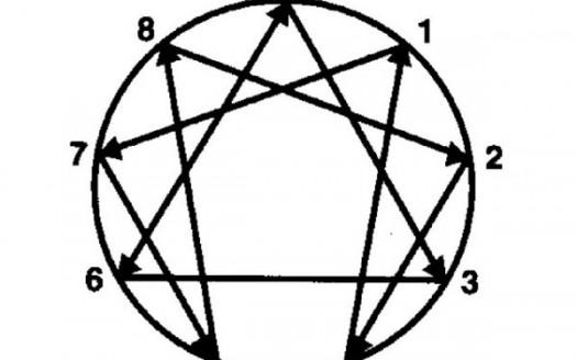 enneagramma