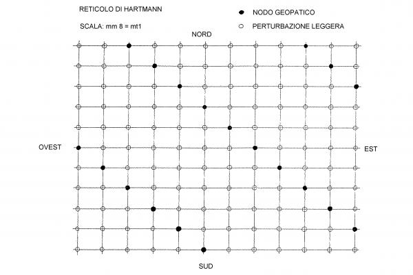 Reticolo di Hartmann