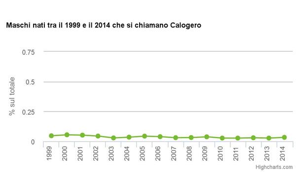 Calogero-ISTAT