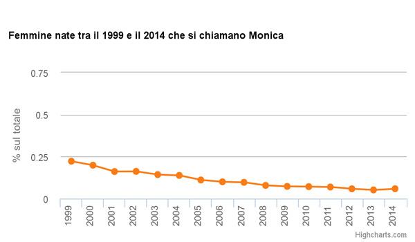 Monica-ISTAT