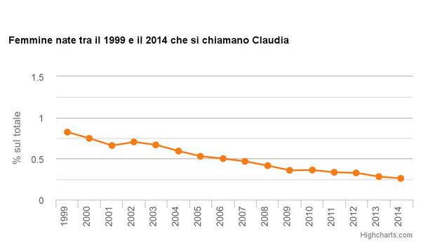 claudia ISTAT