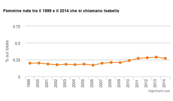 Femmine nate tra il 1999 e il 2014 che si chiamano Isabella
