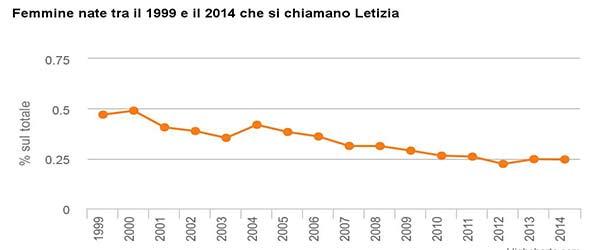 Letizia dati ISTAT