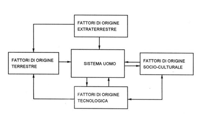 fattori-di-origine